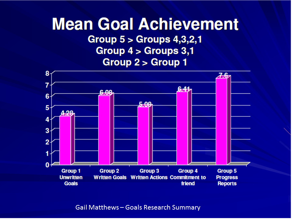 Mean Goal Achievement